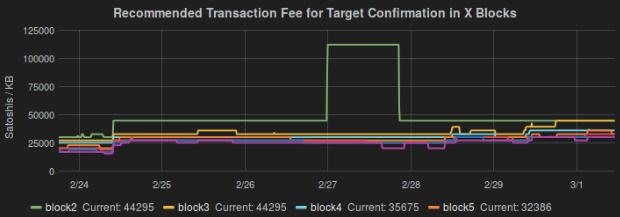 Bitcoin Core Fee Estimate Anomaly