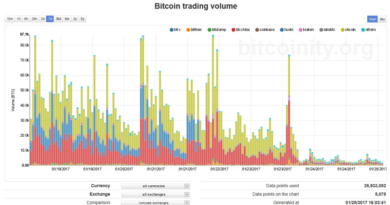 btc-bitcoinity-scrnshot-7-day-through-2100-utc