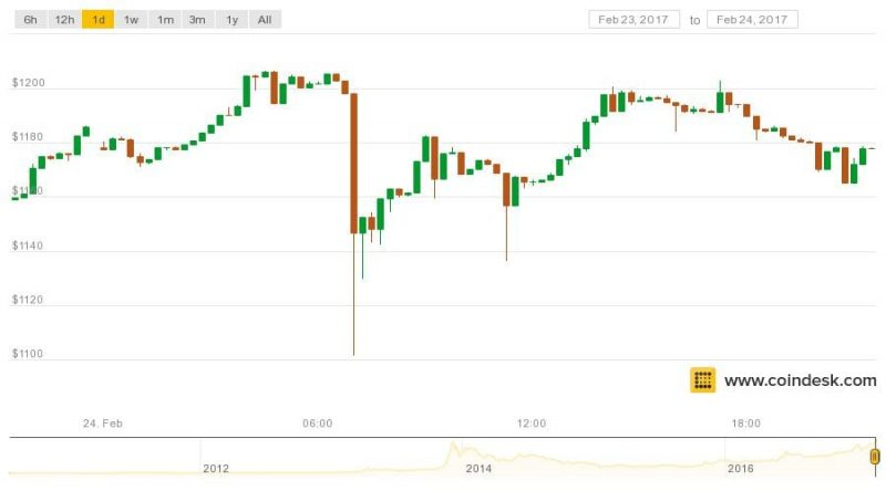 After New Highs, Bitcoin Price Faces Uncertain Path Ahead