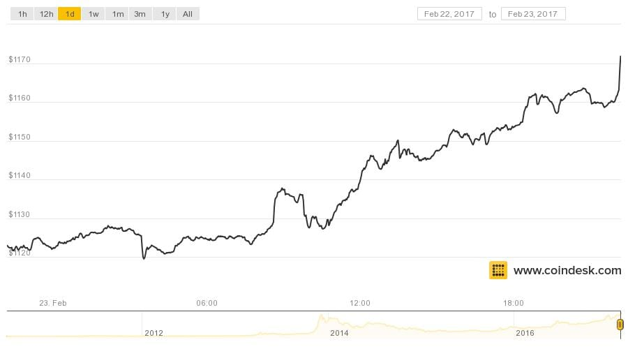 Bitcoin Price Sets New All Time High