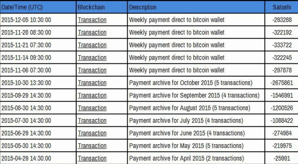 Bitcoin Earning Trick Using Faucets Earning proof
