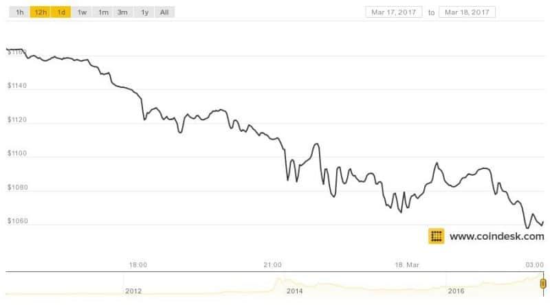 Bitcoin Sinks $100 As Price Nears $1,000