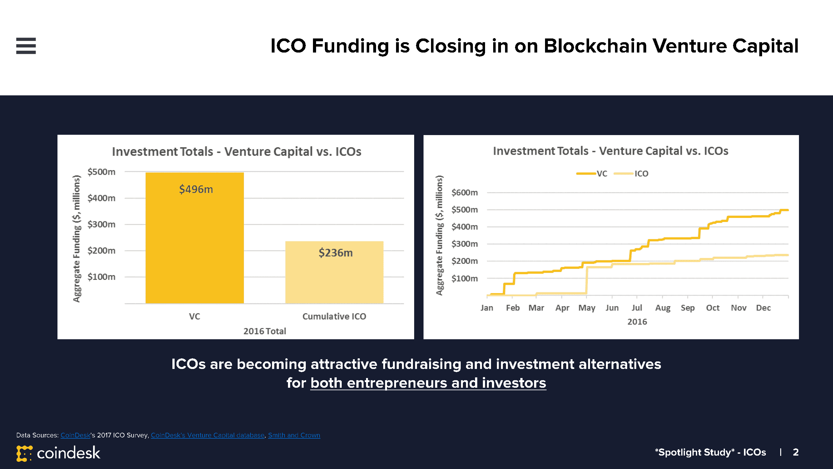 State-of-Blockchain-2016-Year-End-ICO-STANDALONE-DECK-FINAL-1_Page_02.png