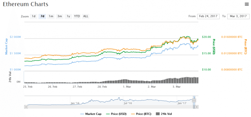 Ether Prices Surge Under Shadow of Bitcoin and Dash