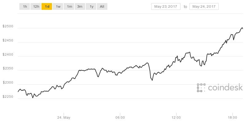 Bitcoin, Ether Set New All-Time Highs Amid Market Boom