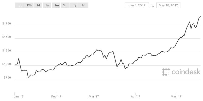 Bitcoin is Just $100 Away From Doubling its Price in 2017