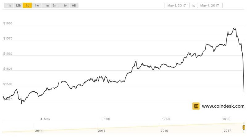 Bitcoin's Drops $100 in One Hour to Slow Torrid Price Growth