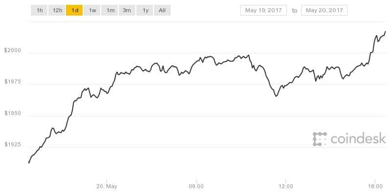 History is Made: Bitcoin Prices Top $2,000 to Set New All-Time High