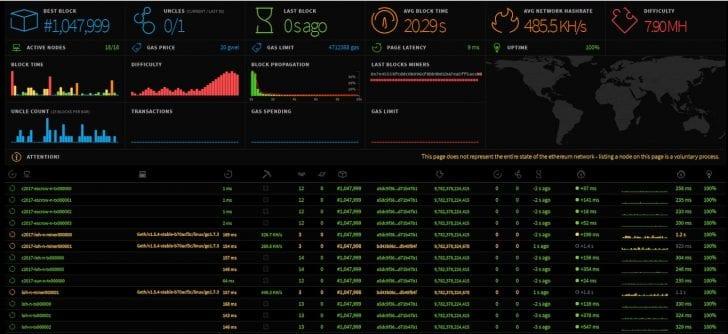 Webjet blockchain dashboard