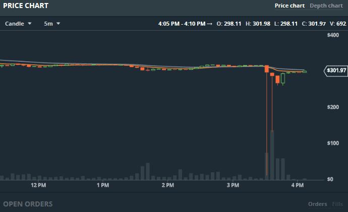 $13: Ether Prices Plunge in GDAX Exchange Flash Crash