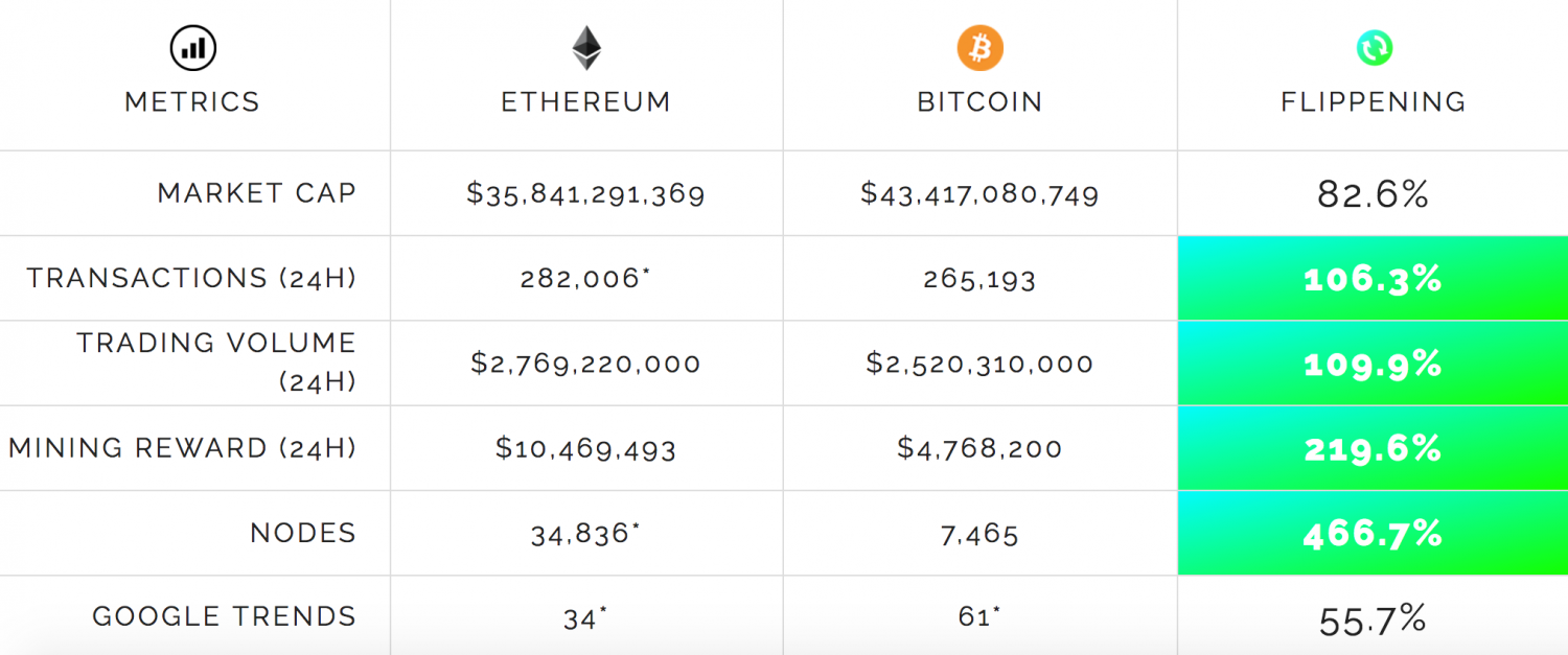 The #Flippening: Will Ether 'Pass' Bitcoin And What Would It Mean?