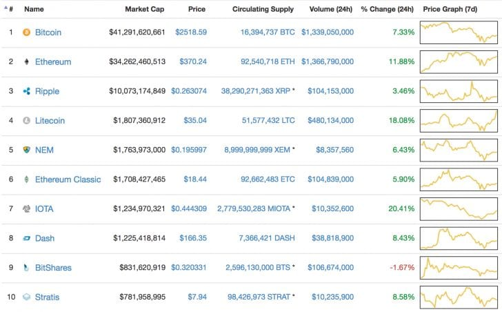 In the Green: Cryptocurrency Prices Rebound After Market Correction