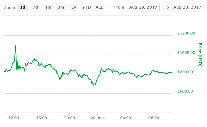 Bitcoin Trades Sideways as Bitcoin Cash Price Drops to $800