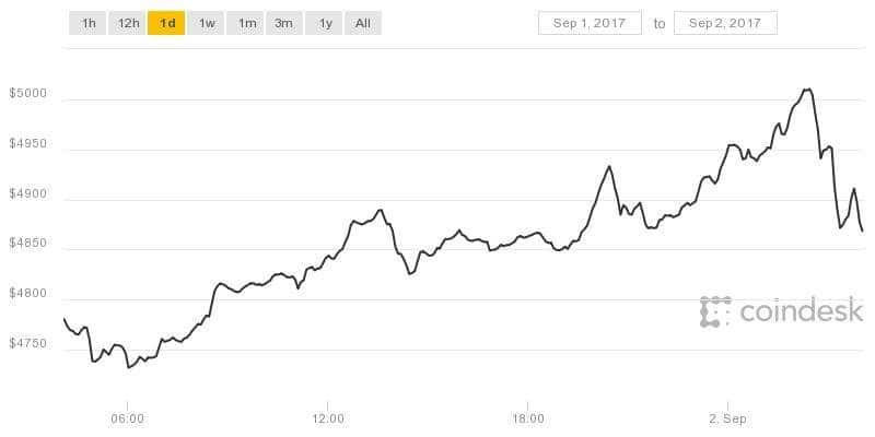$5,000: Bitcoin Price Hits Historic New Milestone