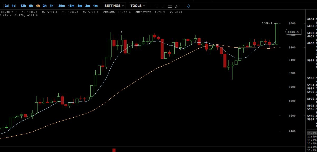 The Price of Bitcoin Touches New Highs Reaching the $6K Mark